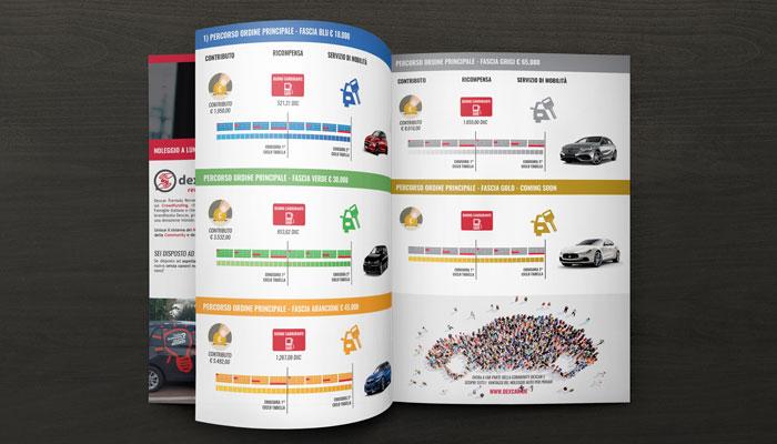 Brcohure Design realizza il progetto grafico della brochure Dexcar Rewards (5)