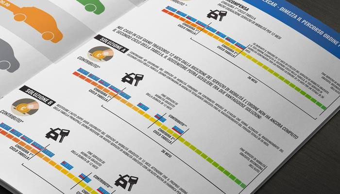 Brcohure Design realizza il progetto grafico della brochure Dexcar Rewards (6)