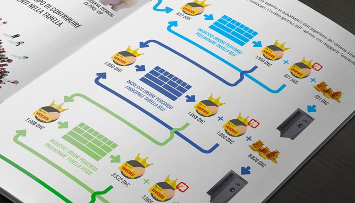 Brochure Design realizza la grafica brochure formula vip per Dexcar (6)